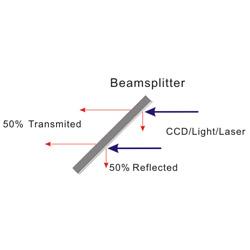 beam splitter