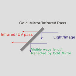 ir pass and cold mirrors